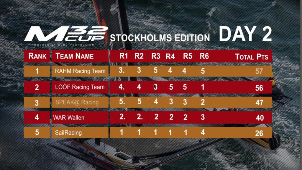 M32 Cup - FINAL - Stockholm - 20 Sep - Day2